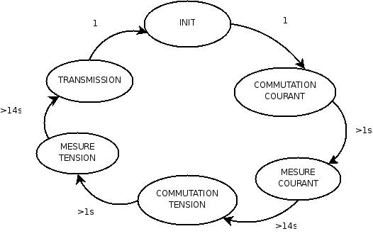 Machine d'états représentant le fonctionnement du firmware de la carte